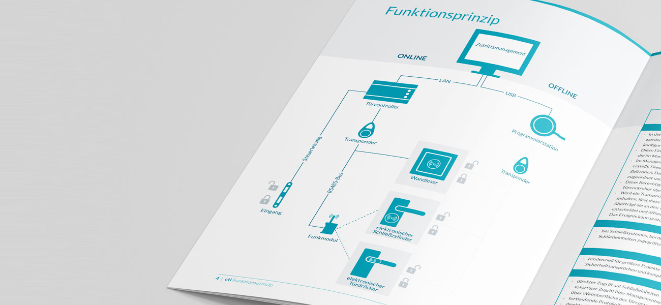 Informationsgrafiken im Kommunikationsdesign
