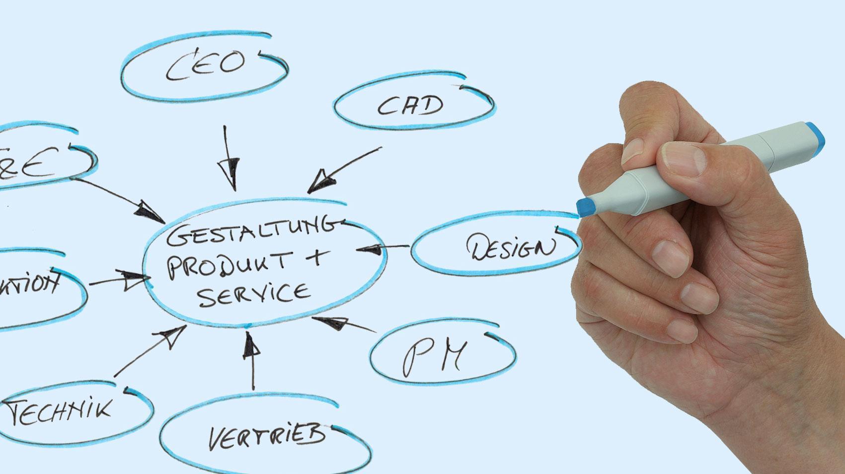 Abbildung Produktentwicklung beteilgte Unternehmensbereiche
