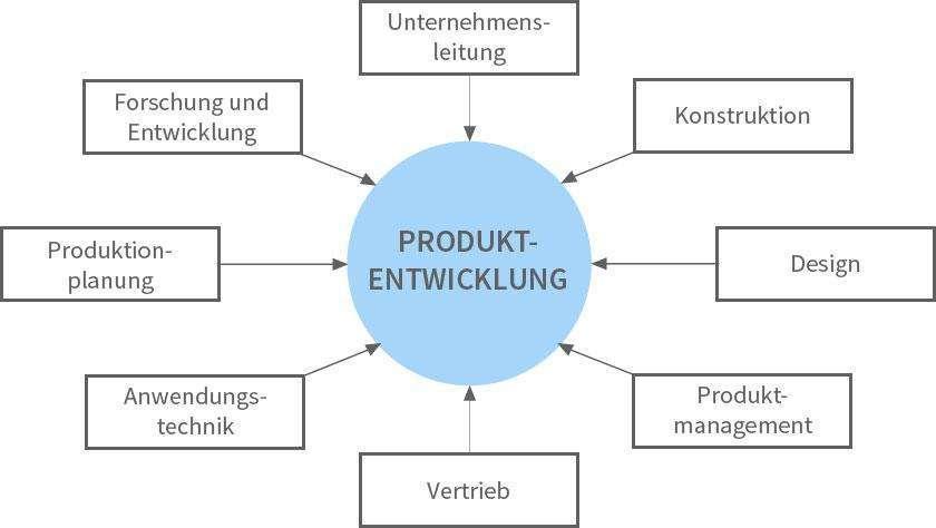 Abbildung An der Produktentwicklung beteiligte Unternehmensbereiche